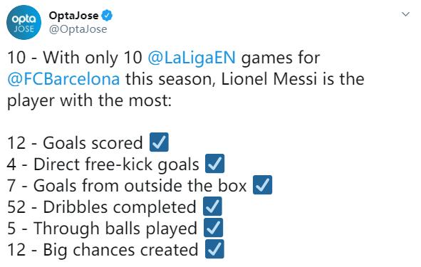 [数据板]越老越妖,本赛季至今梅西多项数据西甲第一