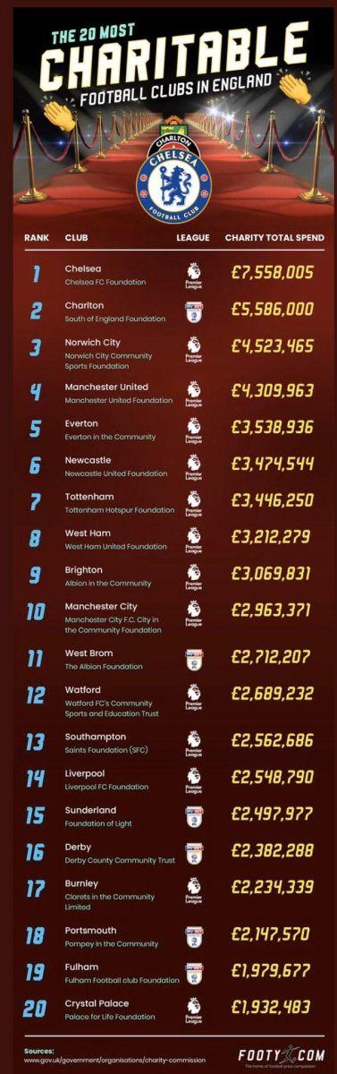 英格兰俱乐部慈善支出排行:切尔西755万居首,曼联第四