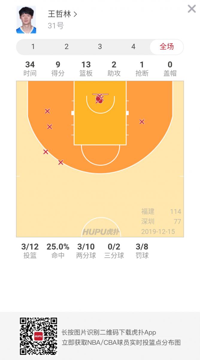 这就叫躺赢?王哲林创赛季新低12投3中得9分
