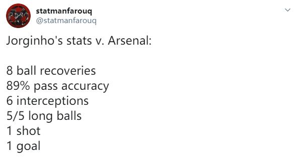[数据板]进球不忘防守,若日尼奥6次拦截冠绝全场