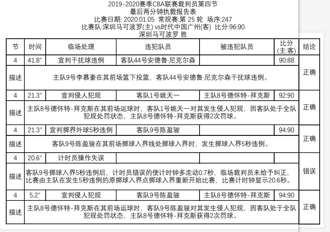 裁判报告:5场比赛出现4次错判,其中包括计时员操作失误