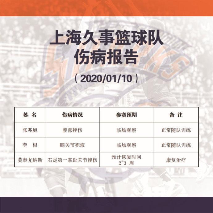 上海男篮:张兆旭与李根伤病基本康复,莫泰要2