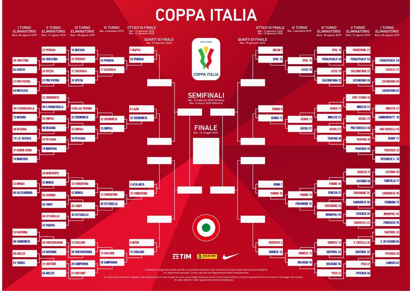 意大利杯1/4决赛赛程新鲜出炉,那不勒斯将迎战拉齐奥