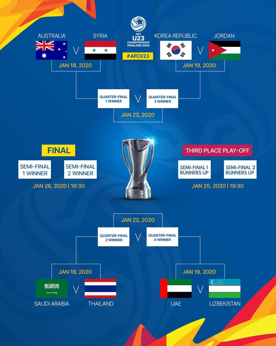 U23亚洲杯淘汰赛对阵出炉,八强抢三张奥运门票