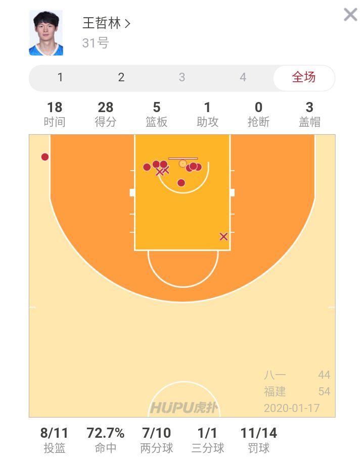 王哲林半场28分打破福建本赛季上半场得分纪录