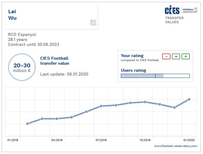 瑞士体育机构CIES评估武磊身价:2000