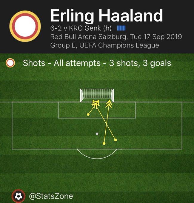 金3脚!哈兰德德甲前3脚射门全部进球,欧冠也是一样