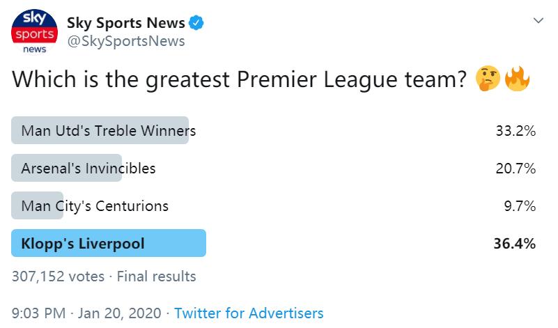 天空体育投票:36%球迷认为渣叔的红军是英超最伟大球队