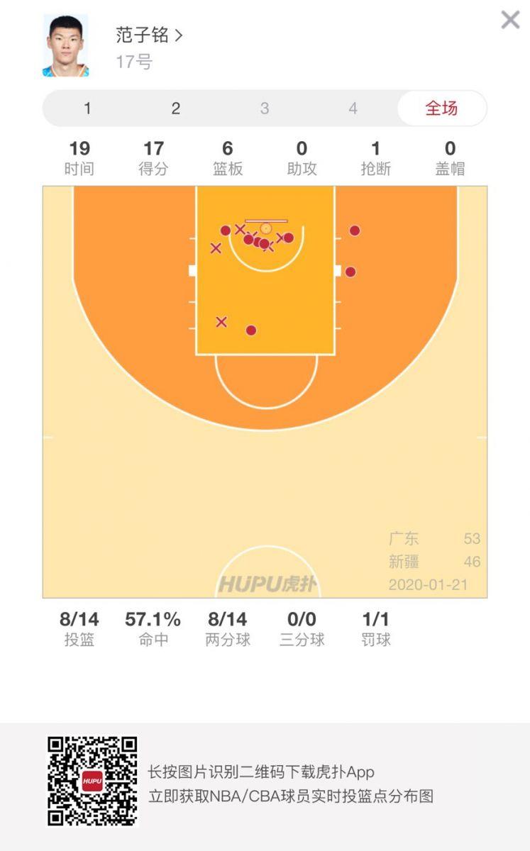 不惧强敌!范子铭上半场砍下17分6个篮板