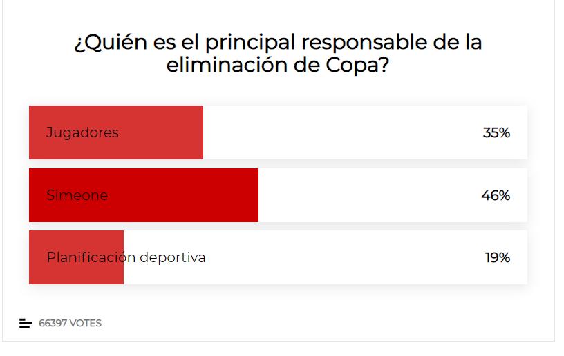 马卡报调查:55%对费利克斯最失望,7成认为西蒙尼该下课