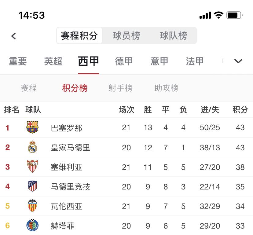 若皇马本轮联赛不败,则将超过巴萨登顶西甲榜首