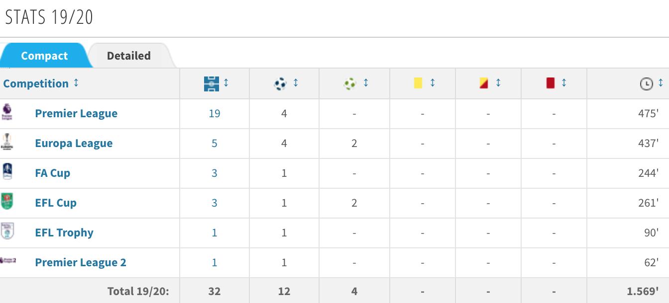 格林伍德赛季进球上双,曼联队中近36年来最年轻