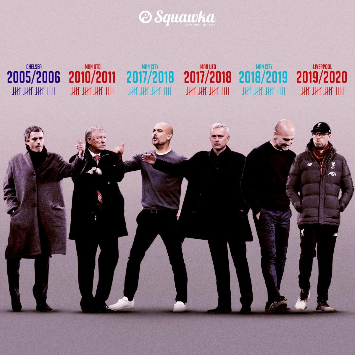 如果接下来不败会怎样?盘点利物浦本赛季可能打破的纪录