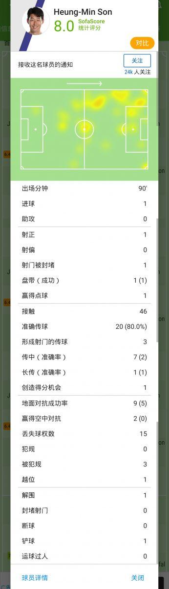 [数据板]亚洲球王!孙兴慜点射绝杀+3关键传球助热刺晋级