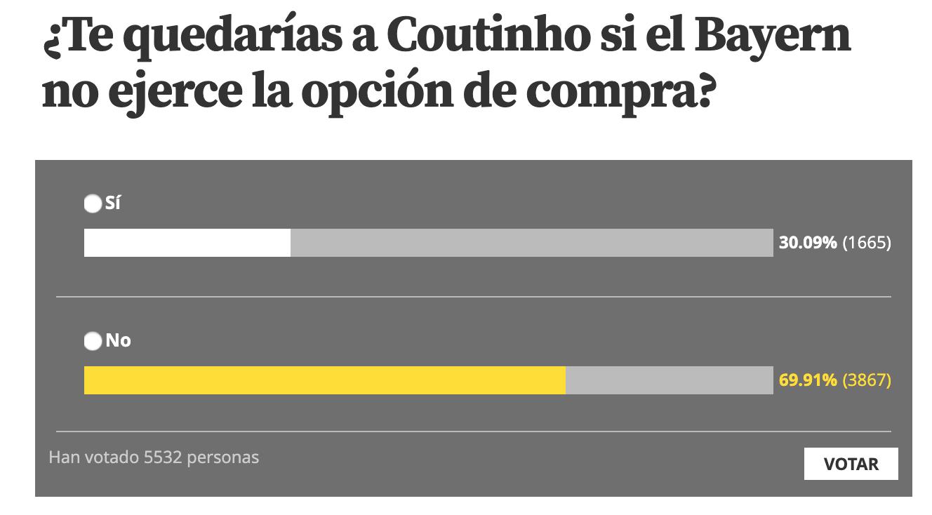 世体调查:接近七成球迷不愿意看到库蒂尼奥留在巴萨