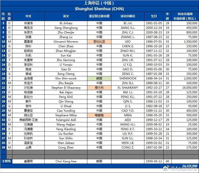 申花亚冠小组赛最新报名表:无人员变动,新援悉数在列