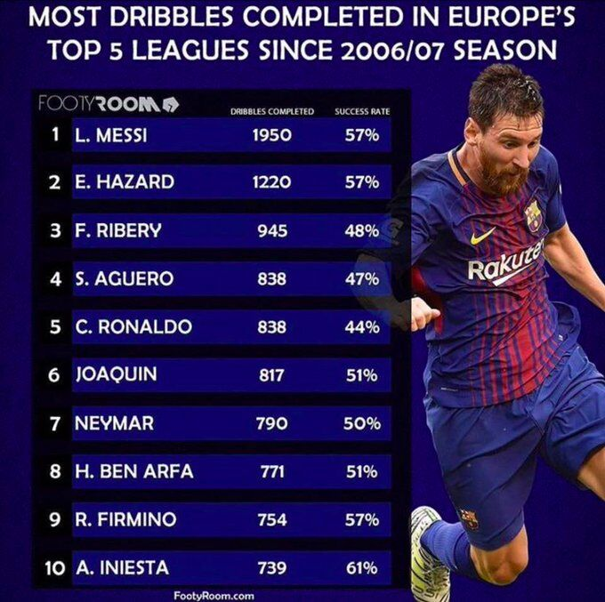 [数据板]06年至今五大联赛盘带榜,梅西最多伊涅斯塔成功率最高