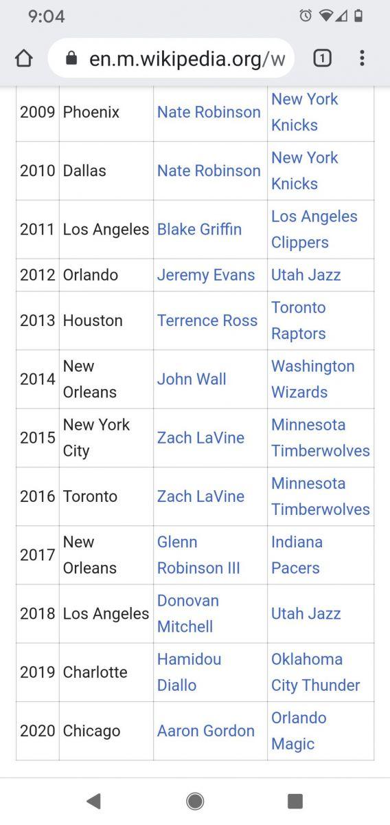 网友将维基百科2020年全明星扣篮大赛冠军改为戈登