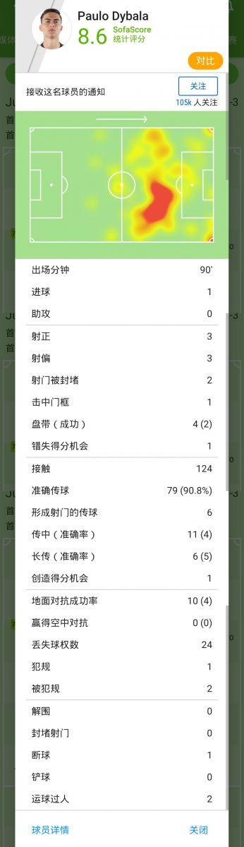 [数据板]无敌小魔仙!迪巴拉破门+6关键传球助尤文取胜