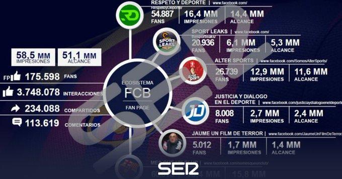 塞尔电台公布证据:多个社交媒体帐号确与巴萨有联系