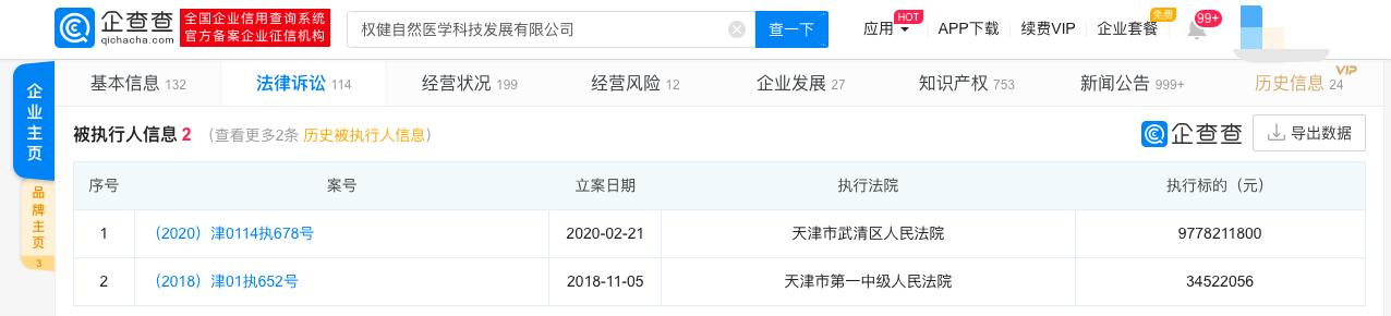 京媒:权健控股公司新增被执行人信息,执行标的近98亿