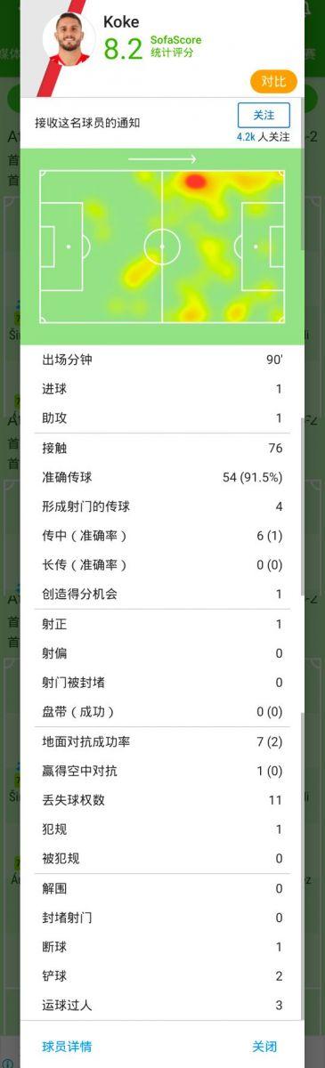 [数据板]队长风范!科克传射建功助马竞完胜黄潜