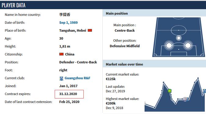 德转:李提香与广州富力续约一年,新合同2020年底到期