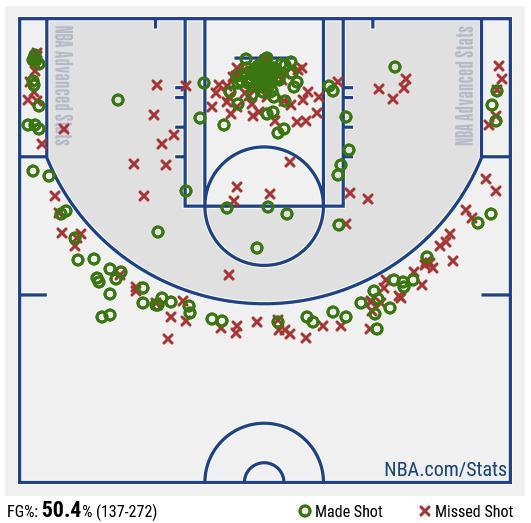塔特姆过去14场场均28.5分7.1篮板,三分球118投56中