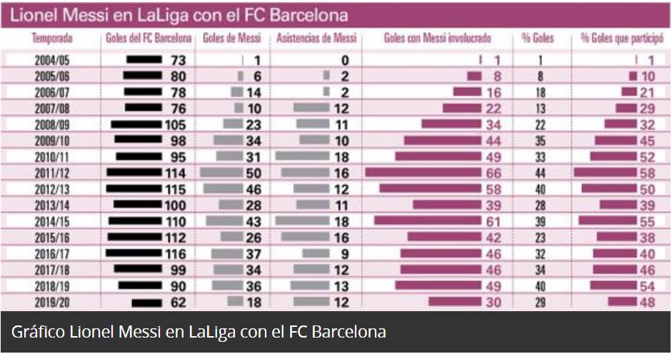 球队旗帜!梅西自巴萨首秀以来直接参与40.5%联赛进球