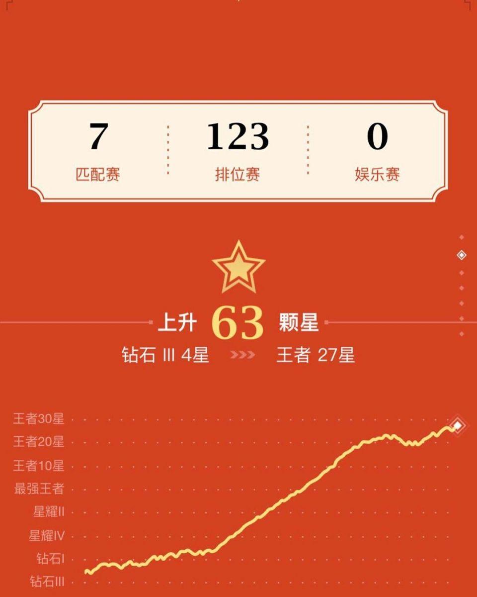 什么水平?鲁能王彤短期内冲上王者27星,哪吒胜率85%