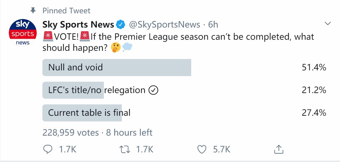 天空体育投票:超半数球迷支持英超本赛季宣布无效