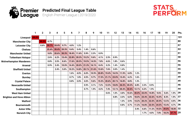 Opta:模型预测利物浦将创纪录夺冠,诺维奇降级几成定局