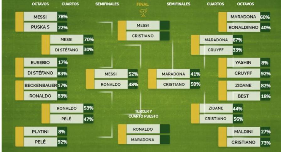 马卡票选历史最佳球员:梅罗分别击败大罗、老马,会师决赛