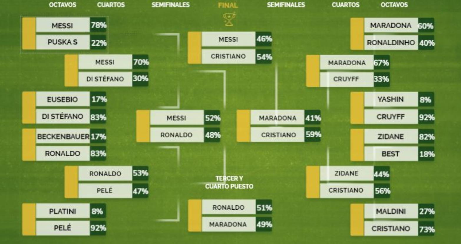 马卡票选历史最佳球员:C罗击败梅西当选,大罗获第三