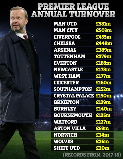 太阳报:曼联5.81亿英镑收入冠绝英超,榜尾仅有2千万镑