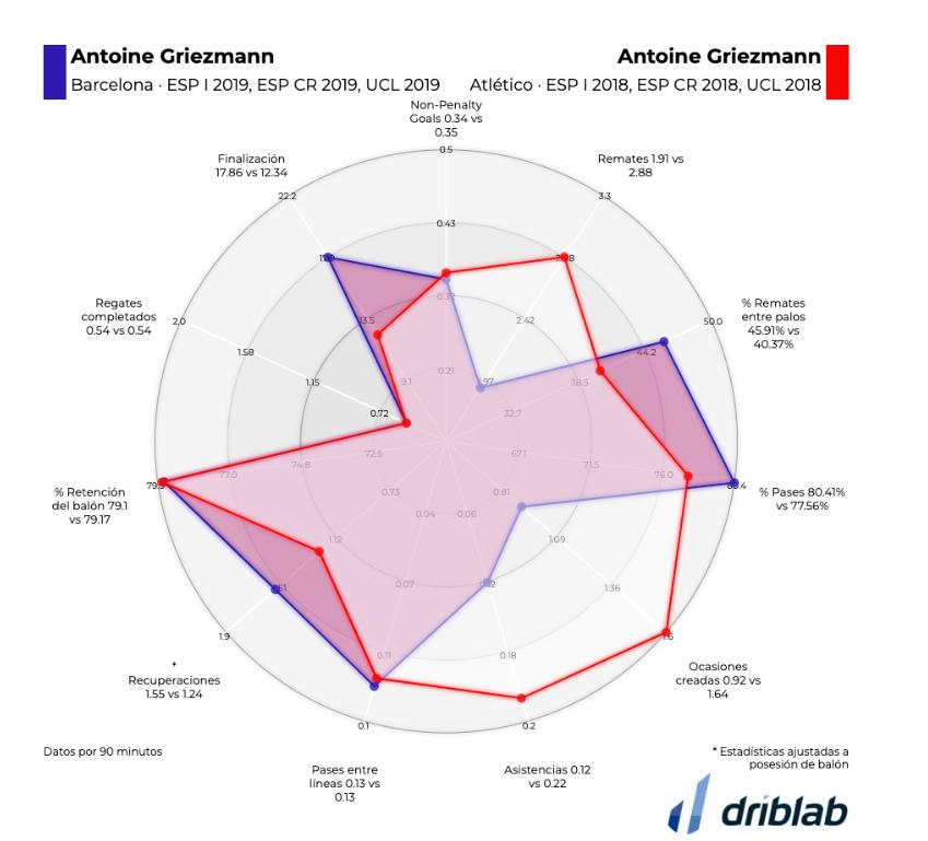 相比在马竞,格列兹曼在巴萨创造机会变少、射门准度提升