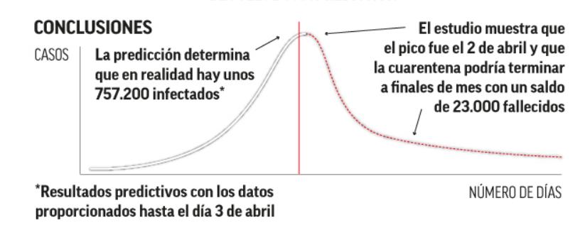 格拉内罗旗下公司预测,西班牙将有2.3万人因病毒死亡