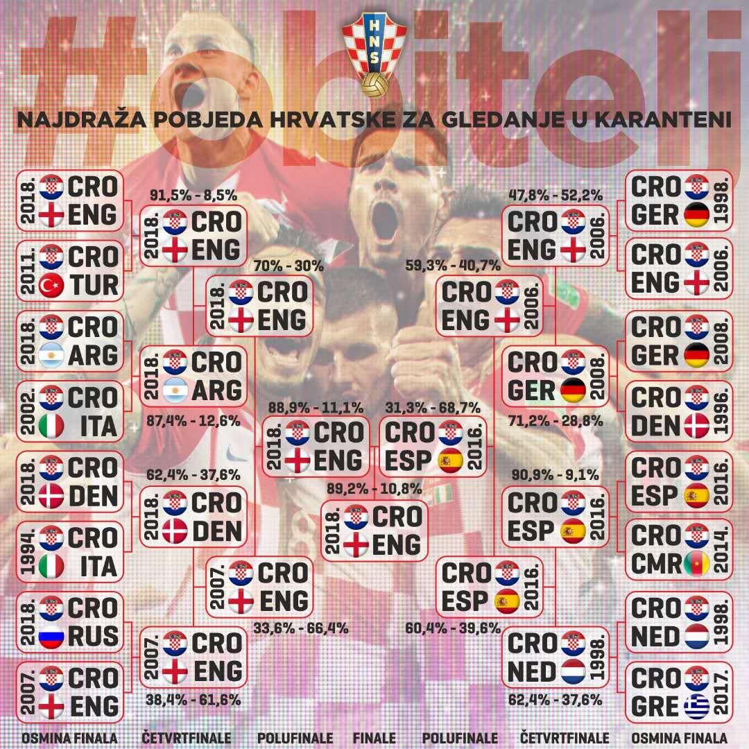 官方:2018世界杯逆转英格兰当选克罗地亚队史最佳比赛