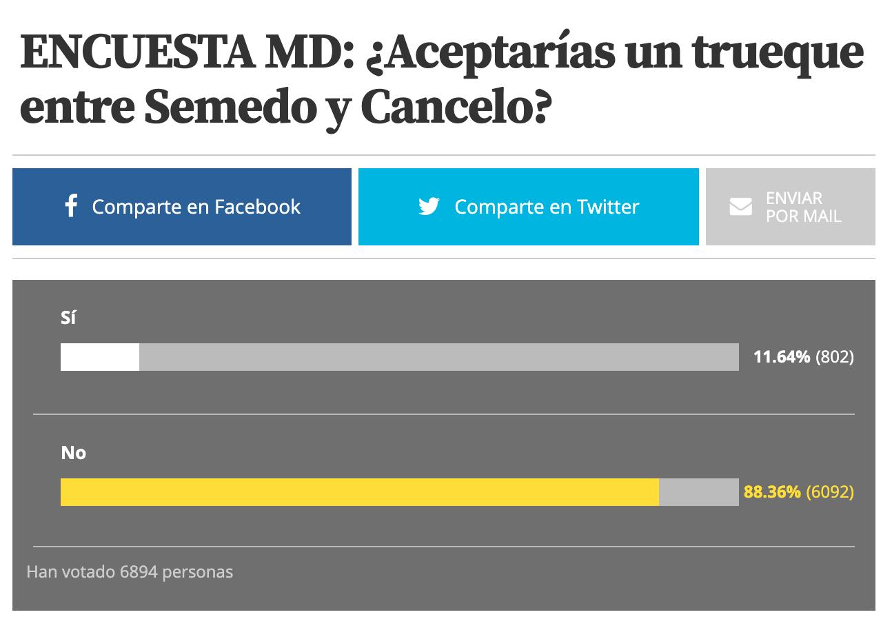世体民调:有88%的球迷认为塞梅多交换坎塞洛大可不必