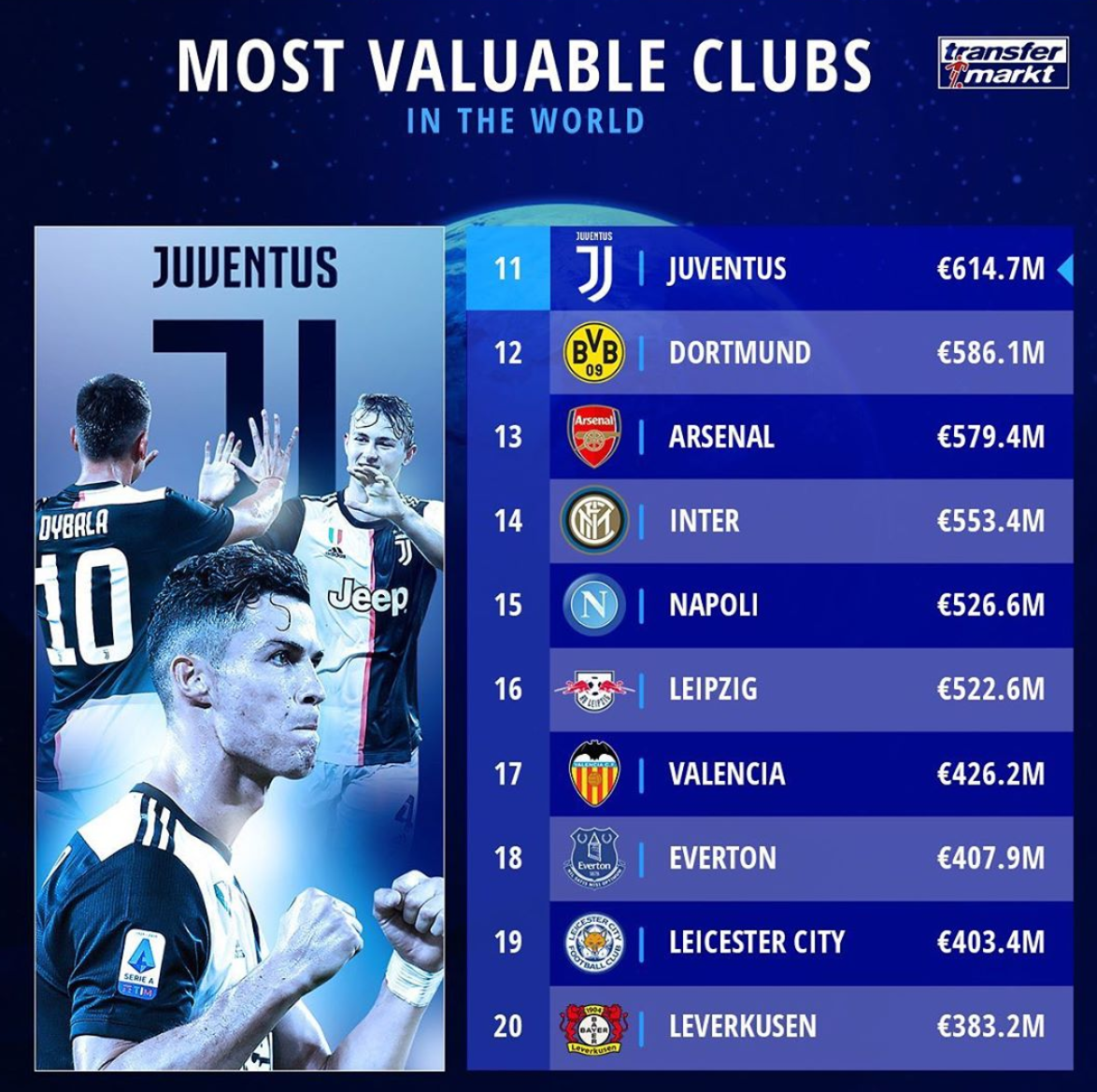 俱乐部身价排行榜:曼城唯一超10亿欧居首,尤文出前十