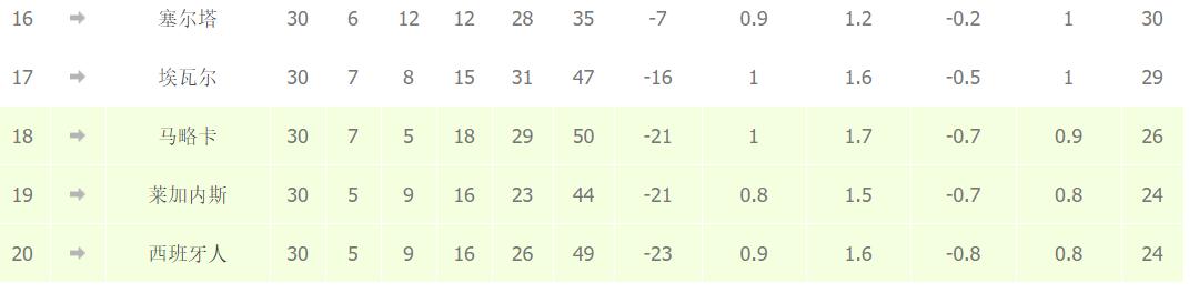 西甲本轮后5名比赛战罢,仅西班牙人输球,其他四队均取分插图