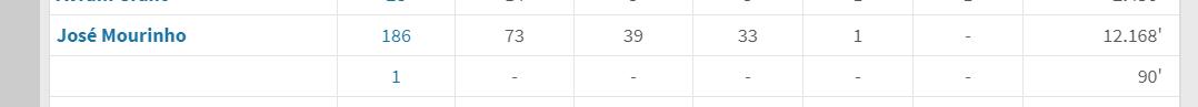 穆帅回击默森称德罗巴在其麾下打进186球,Opta订正:73球插图(2)