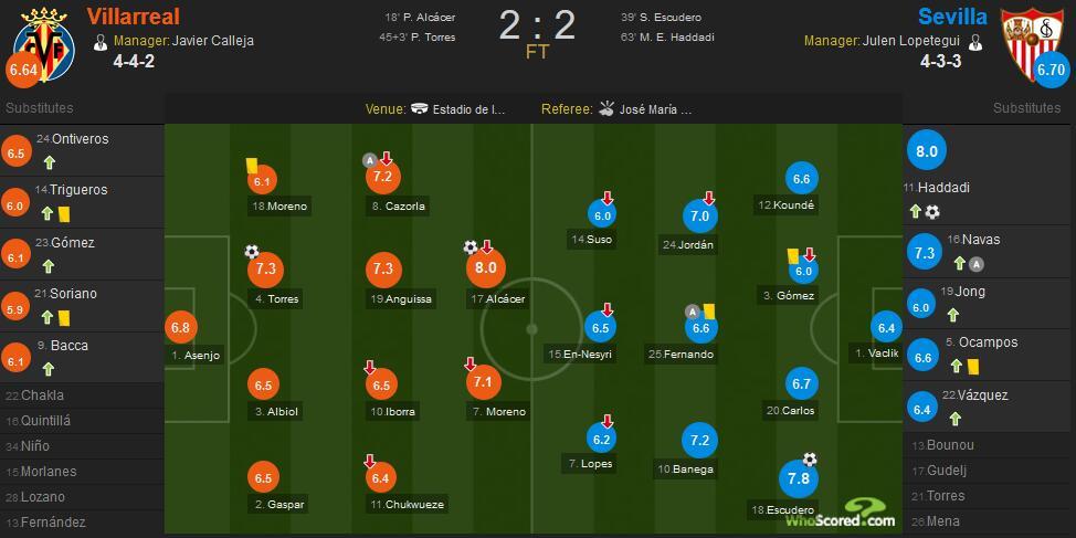 帕科破门,比利亚雷亚尔两度领先被追平2-2塞维利亚插图(16)