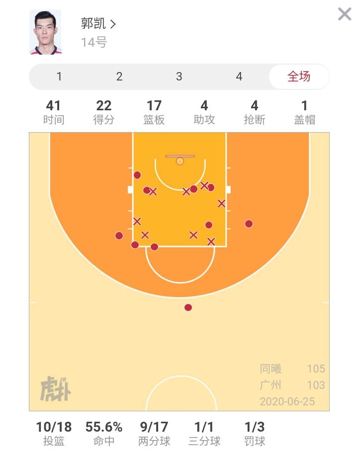 竭尽全力!郭凯砍下生涯新高22分17篮板难阻广州惜败