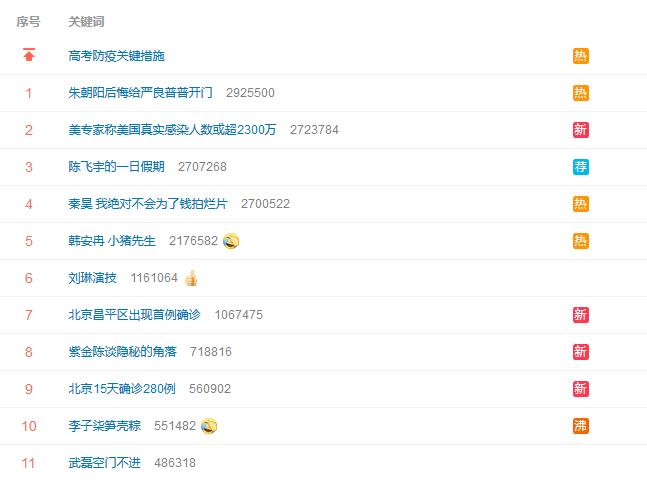 """再上热搜!""""武磊空门不进""""话题位列微博热搜榜第11位"""
