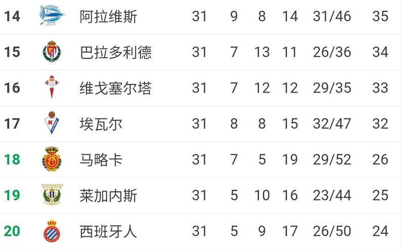 还有奇迹吗?西甲还剩7轮,榜尾三队队落后保级区6