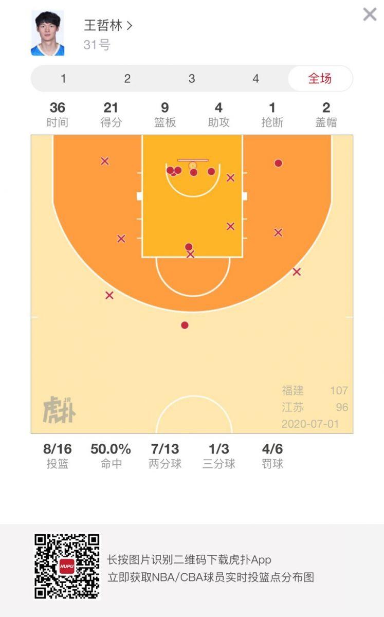 不可阻挡!福建三巨头合砍79分20篮板16助攻6抢断