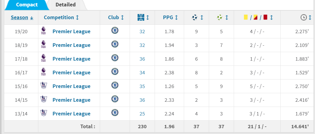威廉英超赛季9球创生涯新高,造14球追平生涯单赛季纪录