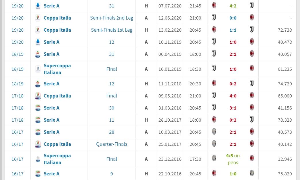 不容易!AC米兰意甲时隔4年后首次取胜尤文