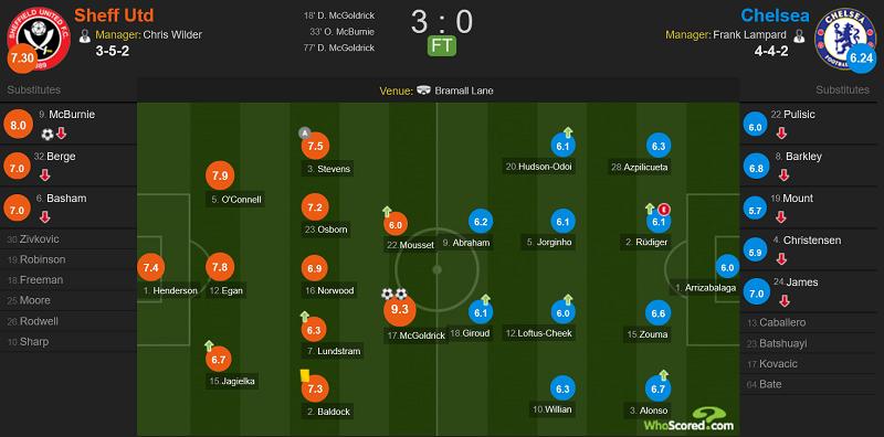 麦戈德里克梅开二度,谢菲尔德联3-0切尔西